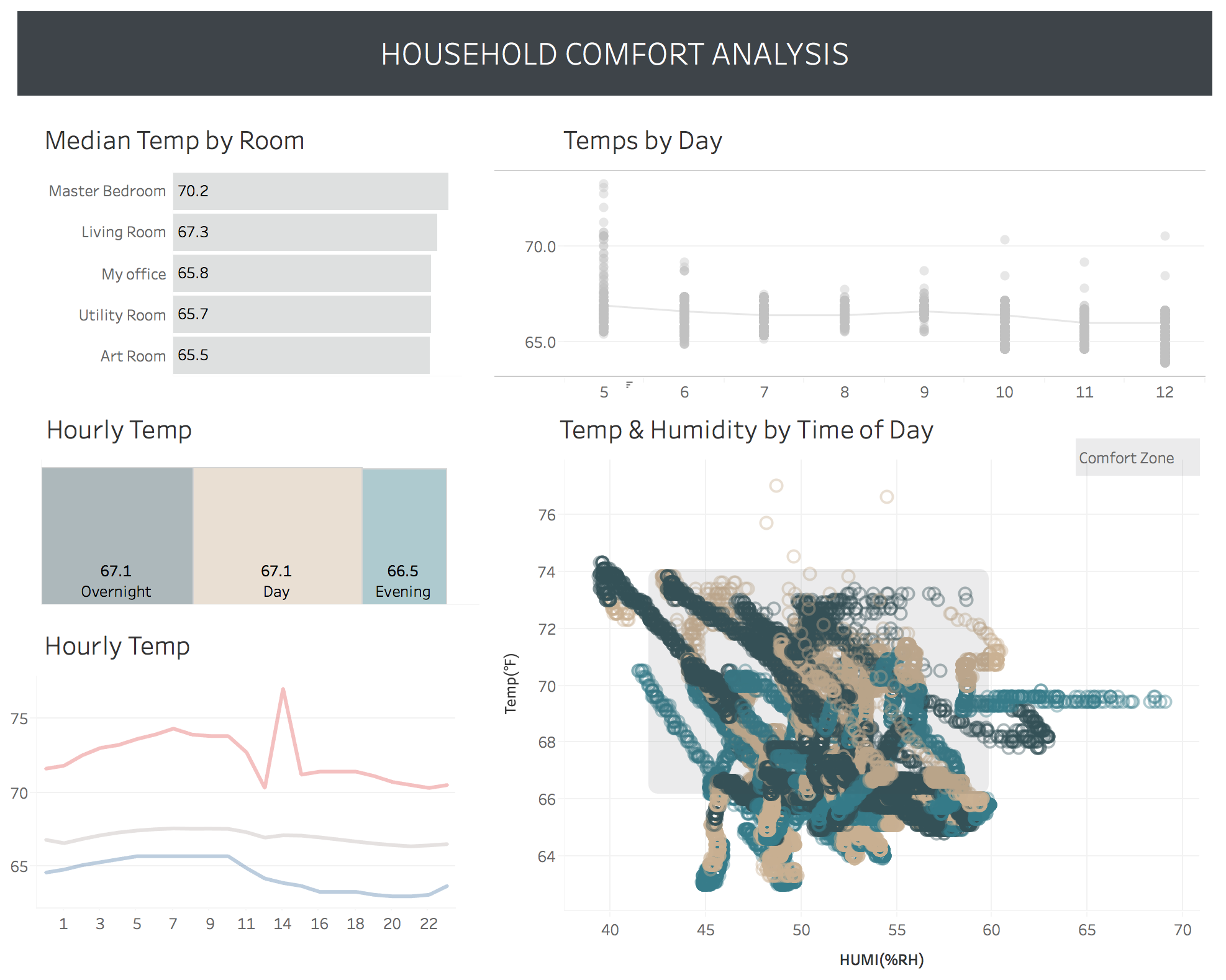The Magic of Tableau: Small Multiples and Faceting by Design - TableauFit
